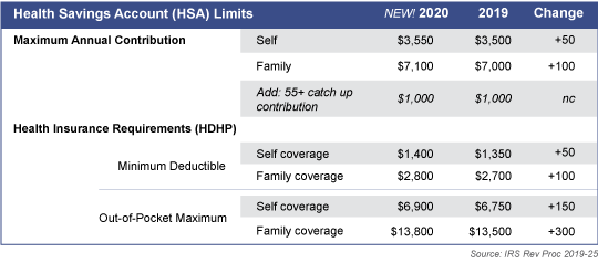2020 Health Savings Account Limits- New contribution limits are on the horizon