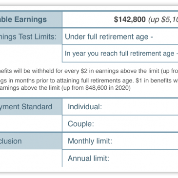 2021 Social Security Changes Announced